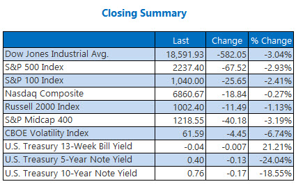 closing summary mar 23