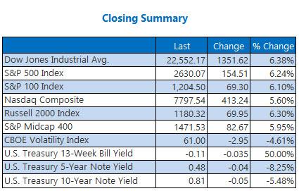 Closing Summary Mar 26