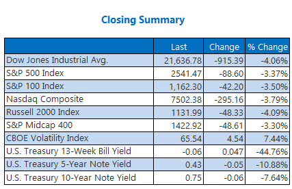 closing summary mar 27