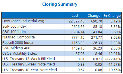 closing summary mar 30