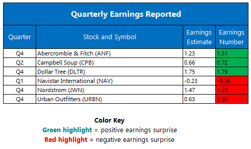 Earnings Mar 04