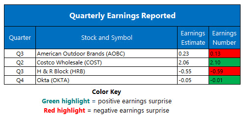 Earnings Mar 06