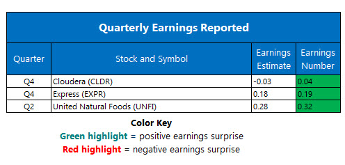 Earnings Mar 11