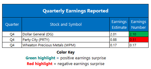 Earnings Mar 12