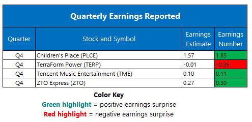 earnings mar 17