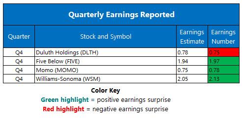 earnings mar 19