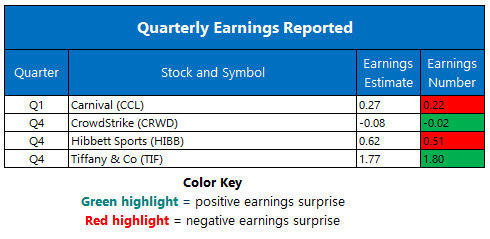 Earnings Mar 20
