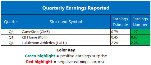 earnings mar 27