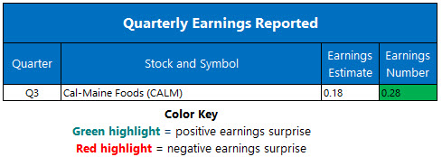 earnings mar 30
