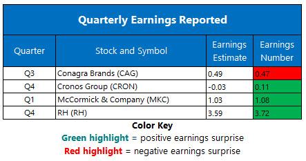 earnings mar 31