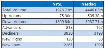 NYSE NASDAQ Mar 09