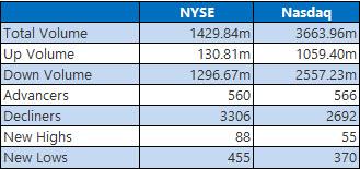 NYSE NASDAQ Recap Mar 05