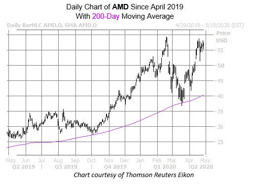 AMD April 28