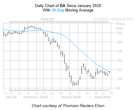 BA Chart April 17