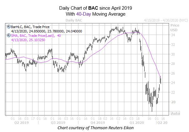 BAC EP Chart
