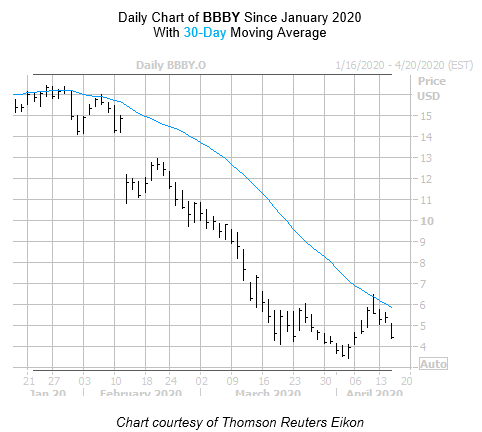 BBBY Chart 2 April 15