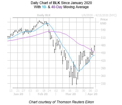 BLK Chart 2 April 9