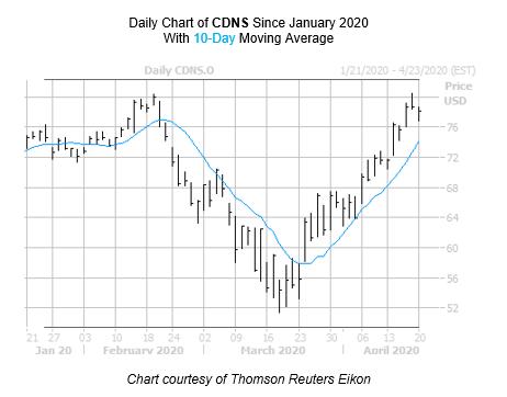 CDNS Chart April 20