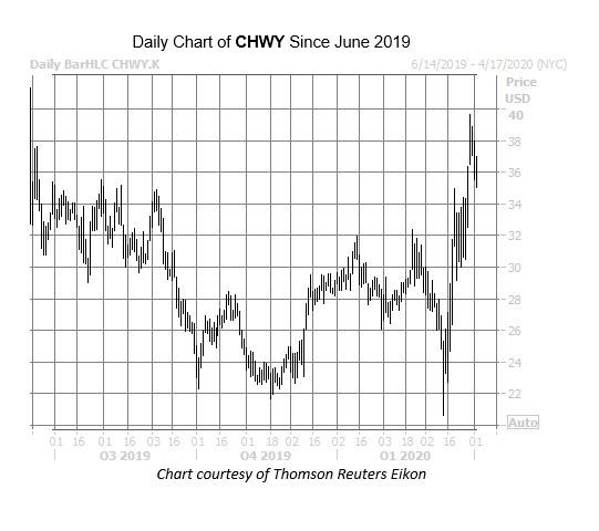 CHWy Chart April 2