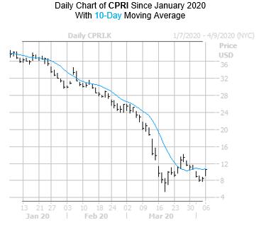 CPRI Chart 3