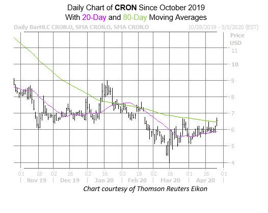 CRON Chart Apr 27