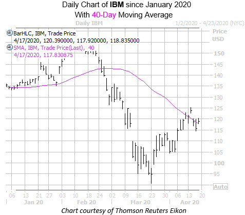 Daily IBM Since 40MA