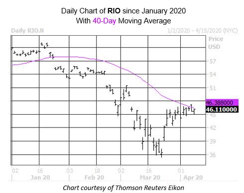 Daily Stock Chart RIO Copper