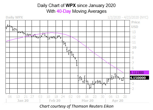 Daily Stock Chart WPX