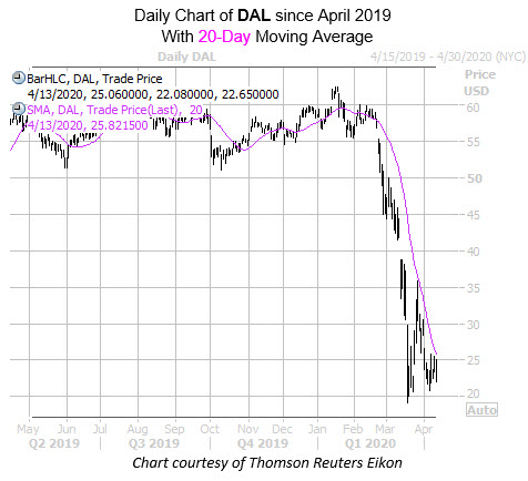 DAL with 20MA Since April