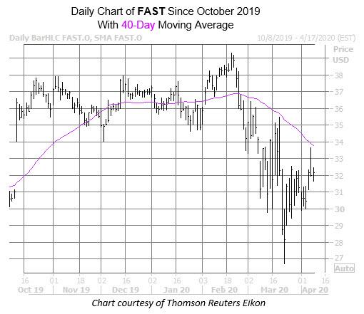 FAST Chart Apr 8