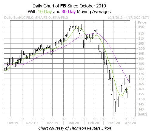 FB Chart Apr 7