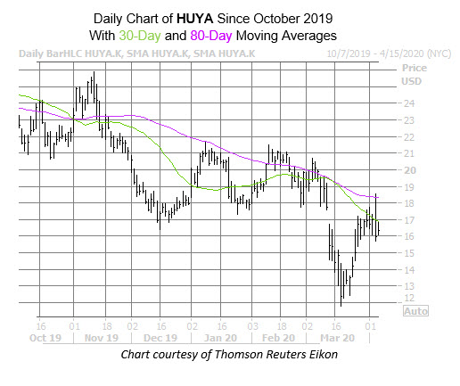 HUYA Chart April 6
