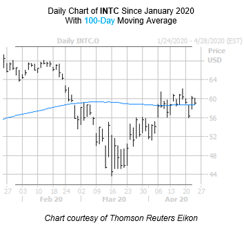 INTC Chart April 23