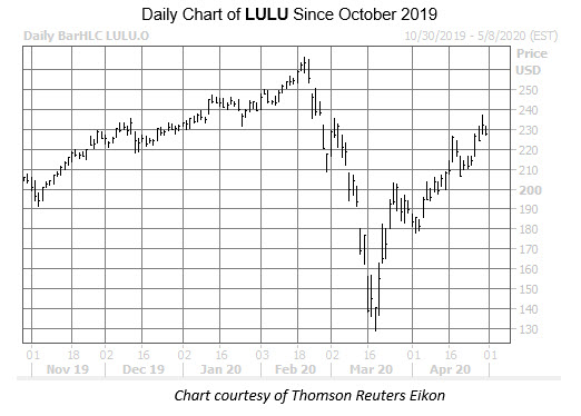 LULU Chart Apr 30
