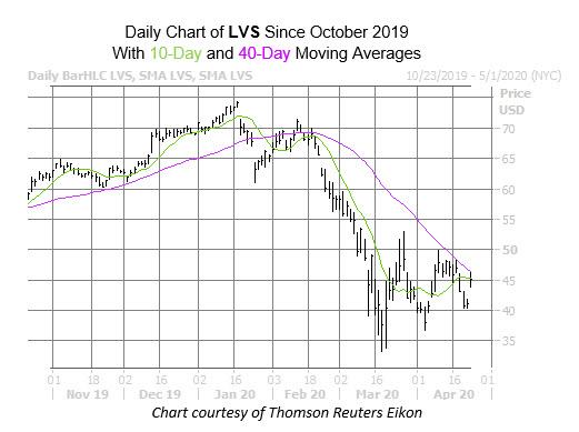 LVS Chart Apr 23