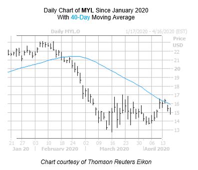 MYL Chart April 16