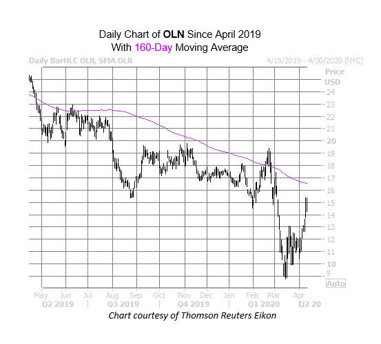 OLN Chart Apr 13