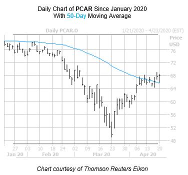 PCAR Chart April 20
