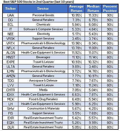 SPX Best Stocks Q2