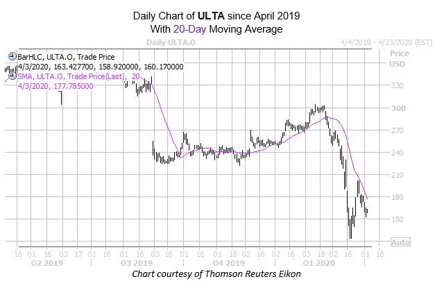 ulta chart april 3