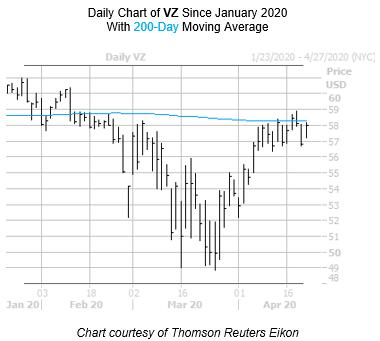 VZ Chart April 22