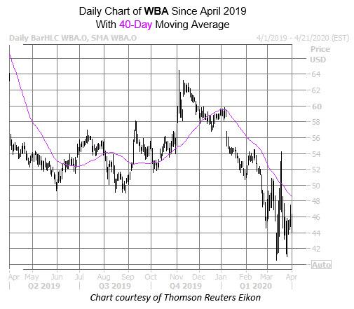 WBA Chart April 1