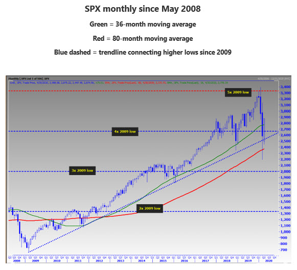SPX Monthly 2008