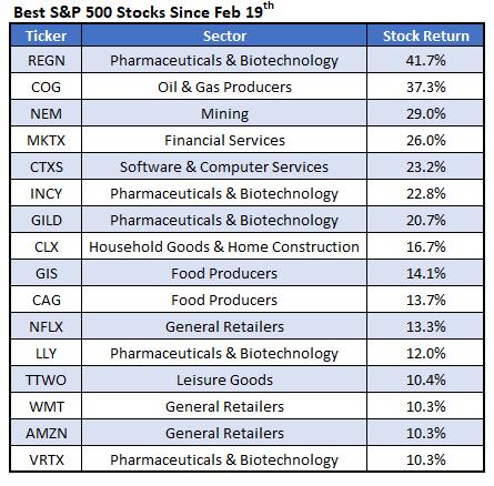 Best SPX 500 Stocks Since Feb 19