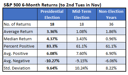 S&P 500 6-Month Returns (to 2nd Tues in Nov)