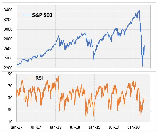 S&P 500_RSI Comparison April 7