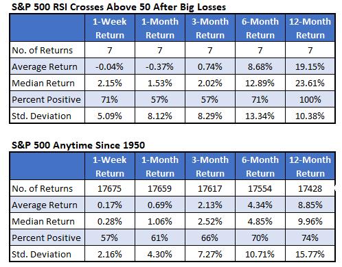 S&P 500_RSI Crosses & Anytime April 7