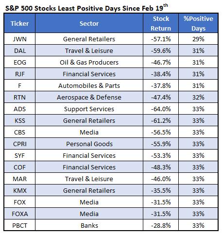 SPX Stocks Least Positive Days Since Feb 19