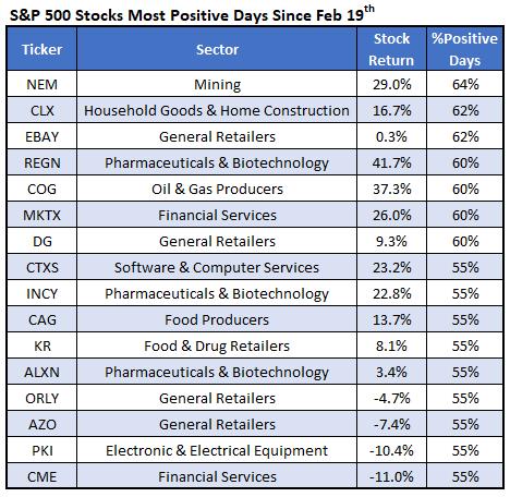 SPX Stocks Most Positive Days Since Feb 19