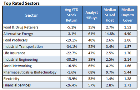 Top Rated Sectors_1